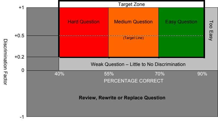 Too Easy Target Zone +1 Hard Question Medium Question Easy Question +0.5 (Target Line) +0.2