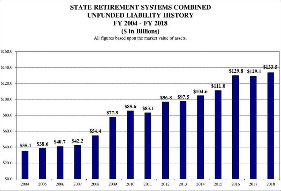 STATE RETIREMENT SYSTEMS COMBINED UNFUNDED LIABILITY HISTORY FY 2004 - FY 2018 ($ in Billions)