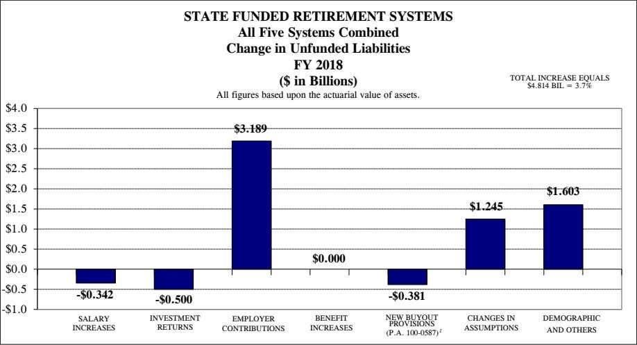 STATE FUNDED RETIREMENT SYSTEMS All Five Systems Combined Change in Unfunded Liabilities FY 2018 ($