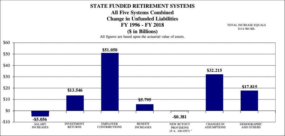 STATE FUNDED RETIREMENT SYSTEMS All Five Systems Combined Change in Unfunded Liabilities FY 1996 -