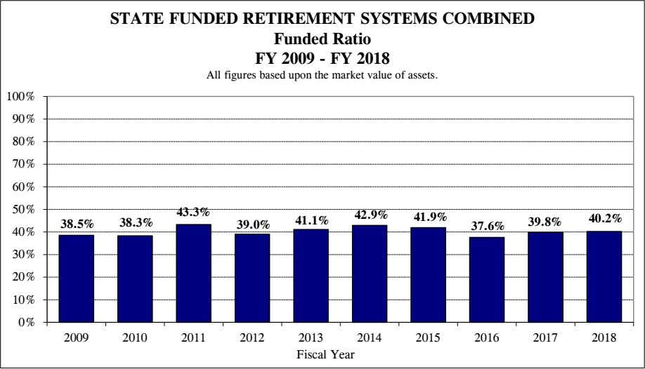 STATE FUNDED RETIREMENT SYSTEMS COMBINED Funded Ratio FY 2009 - FY 2018 All figures based