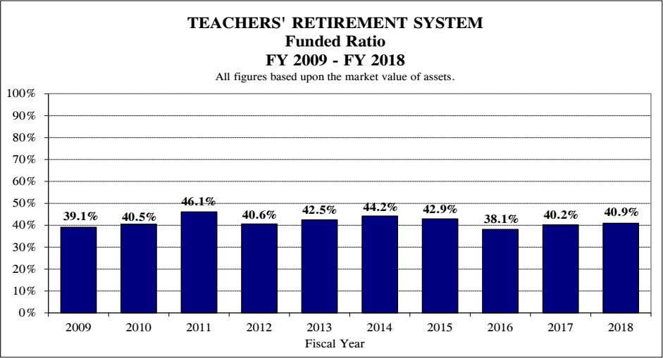 TEACHERS' RETIREMENT SYSTEM Funded Ratio FY 2009 - FY 2018 All figures based upon the
