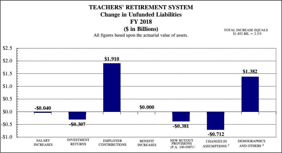 TEACHERS' RETIREMENT SYSTEM Change in Unfunded Liabilities FY 2018 ($ in Billions) TOTAL INCREASE EQUALS
