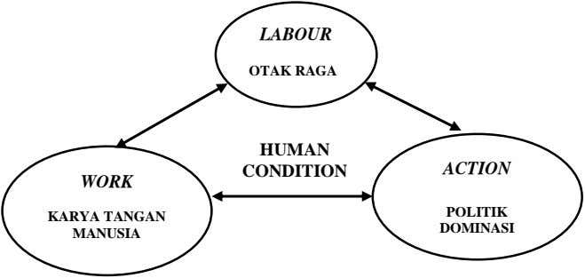 LABOUR OTAK RAGA HUMAN CONDITION ACTION WORK POLITIK KARYA TANGAN DOMINASI MANUSIA