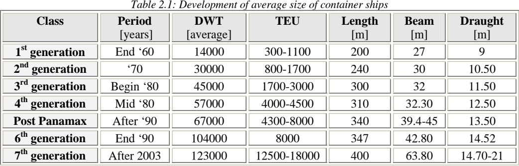 Table 2.1: Development of average size of container ships Class Period DWT TEU Length Beam