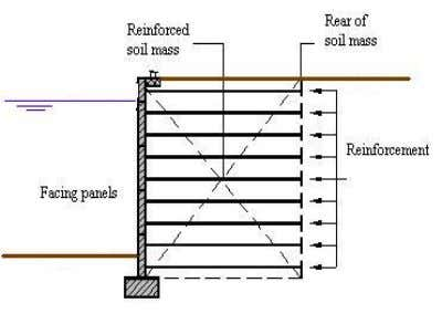 steel strips the resistance can be increased by adding rolled transverse ribs. Figure 2.6: Reinforced earth