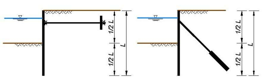 pressure be hind the structure. Anchored sheet pile walls Figure 2.7: Sheet piling with anchored wall