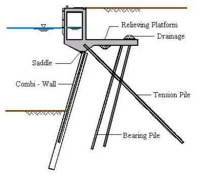 point of the sheet piling and the relieving platform. Figure 2.9: Structure with relieving platform When