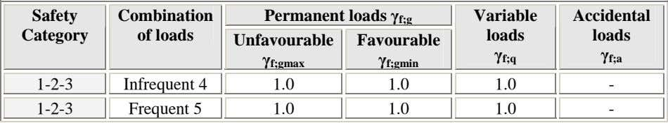 Safety Combination Permanent loads γ f;g Variable Accidental Category of loads loads loads Unfavourable