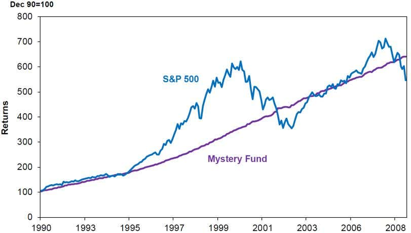 2. Exhibit 2 Mystery Fund Returns and the S&P 500 Source: Datastream, BusinessInsider Investors are always