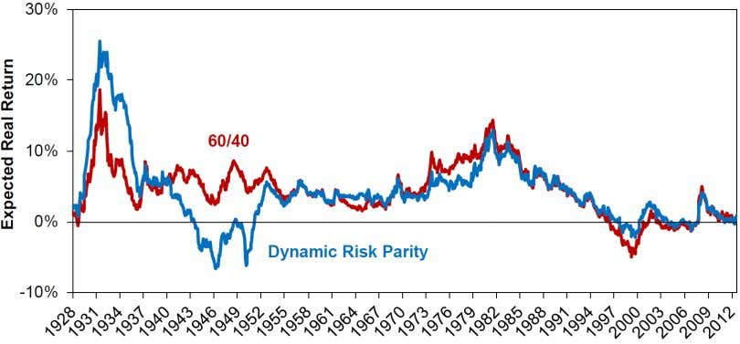 a risk parity approach! Exhibit 14 Risk Parity Can Be Priced Please see the note on