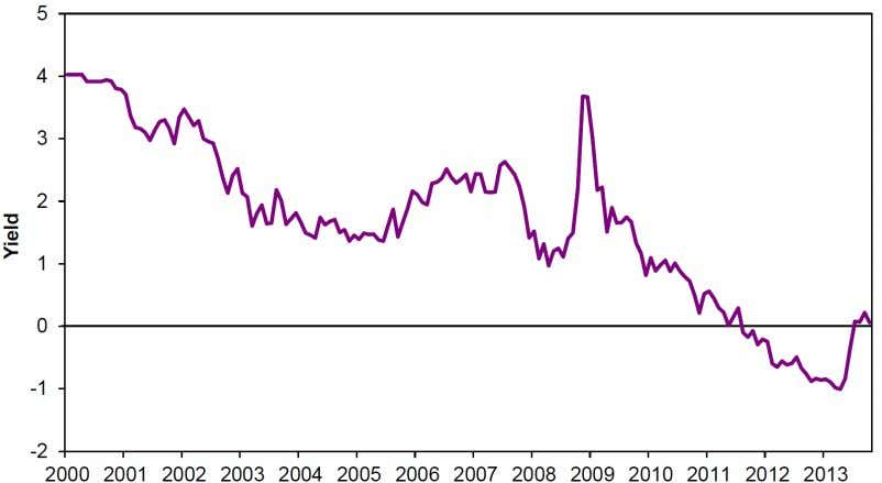 value of most insurance). Exhibit 16 Real Yield to TIPS Source: Datastream Cash The extent to