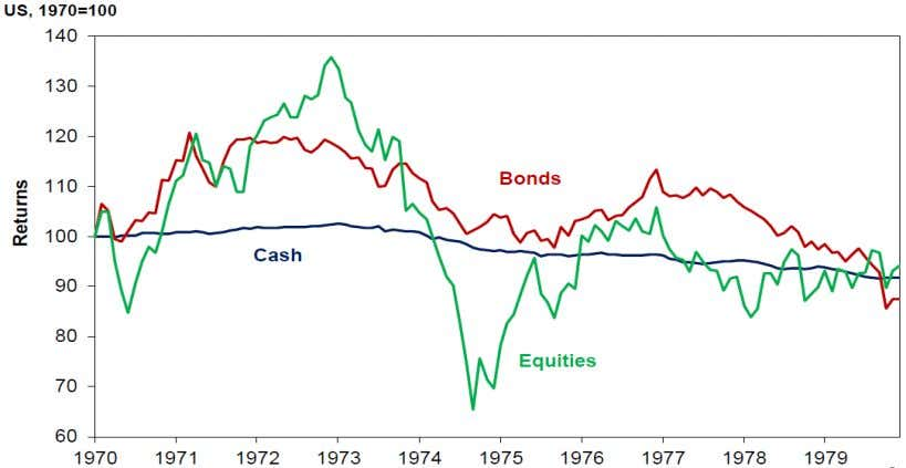 17.) Exhibit 17 U.S. Cash, Bonds, and Equities in the 1970s Source: Datastream Commodities Commodities are