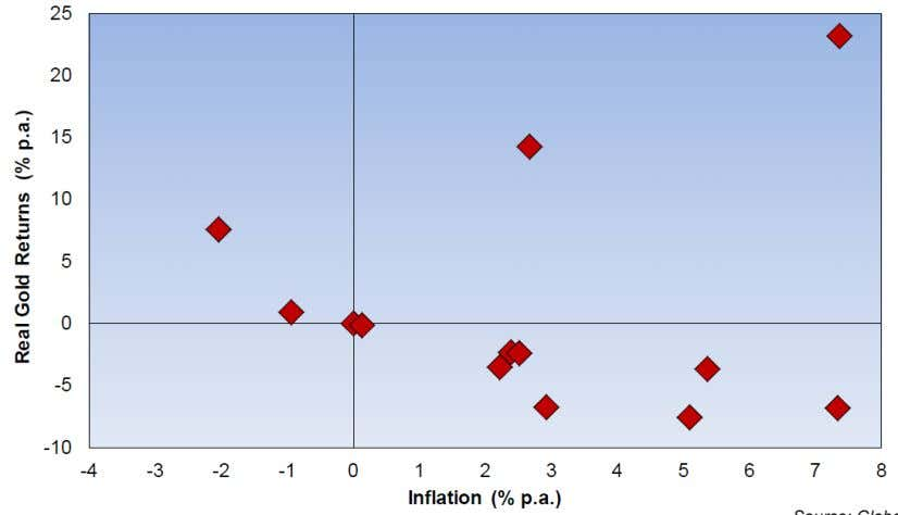and inflation. Exhibit 19 Inflation and Real Gold Returns Source: Global Financial Data Moreover, surprise, surprise,