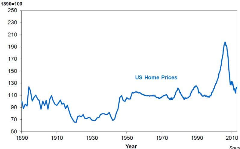 than offset by the expense of the asset. Exhibit 21 Shiller Long-Term Data on Real House