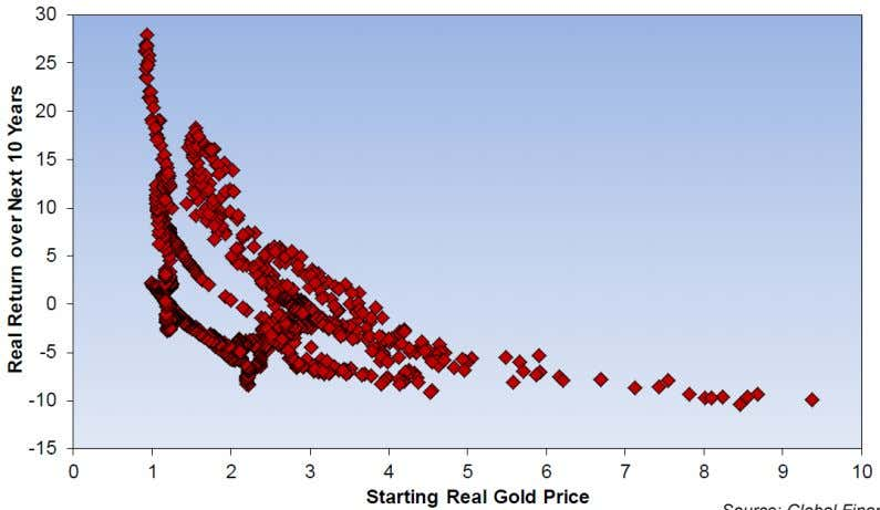 Exhibit 20 Real Gold Price vs. Real Returns Source: Global Financial Data, GMO Real Estate Real