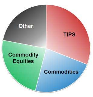 TIPS and equities. Exhibit 24 A Prototypical Real Asset Fund The above chart was derived from