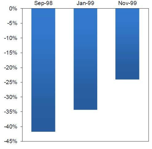 Value vs. Growth Exhibit 11 Drawdown of Value vs. Growth The charts above were derived by