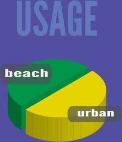 USAGE beach urban