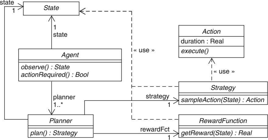 state State 1 1 Action state duration : Real « use » execute() Agent observe()