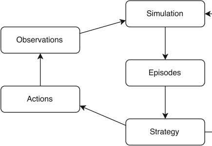 influence. Observations result in the starting state of the simulations. Fig. 3. Mutual influence of OnPlan