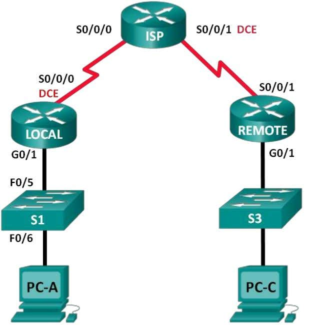 Network Connectivity with Ping and Traceroute Topology © 2015 Cisco and/or its affiliates. All rights reserved.