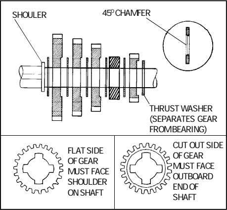 45 0 CHAMFER SHOULER THRUST WASHER (SEPARATES GEAR FROM BEARING) FLAT SIDE OF GEAR MUST