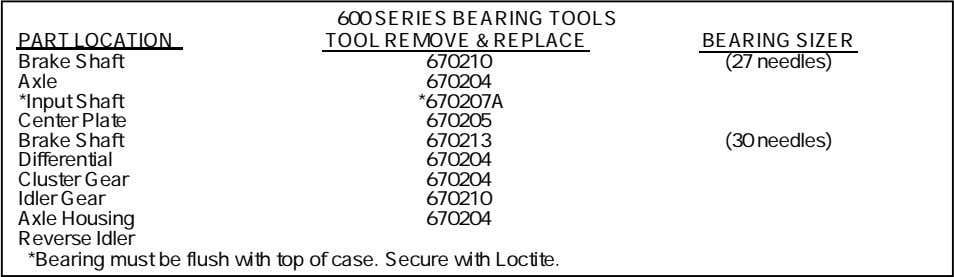 PART LOCATION 600 SERIES BEARING TOOLS TOOL REMOVE & REPLACE BEARING SIZER Brake Shaft 670210