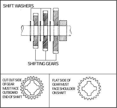 SHIFT WASHERS