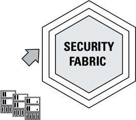 intelligence » Security fabric that ties it all together FIGURE 2-1: A model to improve network