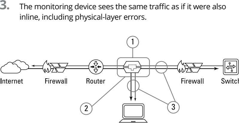 3. The monitoring device sees the same traffic as if it were also inline, including