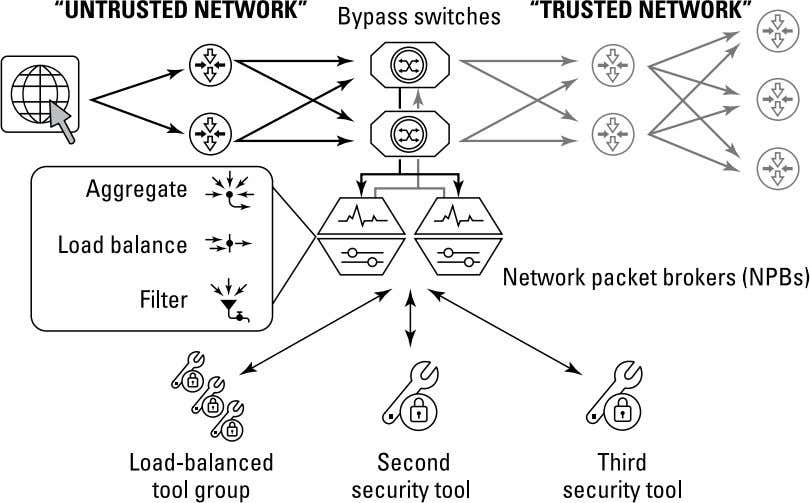 FIGURE 3-1: Bypass switches and network packet brokers (NPBs). Understanding the Role of a Security