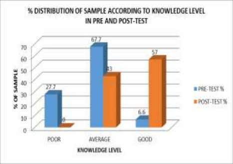 according to knowledge level in pre and post-test assessment Fig No 1: distribution of respondents according