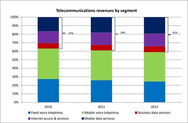 Telecommunications revenues by segment 100% 90% 39% 41% 37% 80% 70% 60% 50% 40% 30%