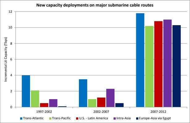 New capacity deployments on major submarine cable routes 12 10 8 6 4 2 0