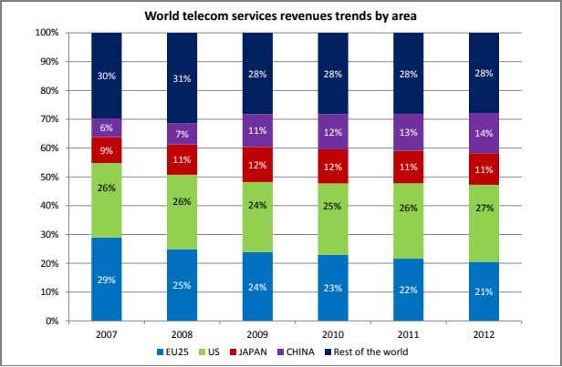 World telecom services revenues trends by area 100% 90% 28% 28% 28% 28% 30% 31%
