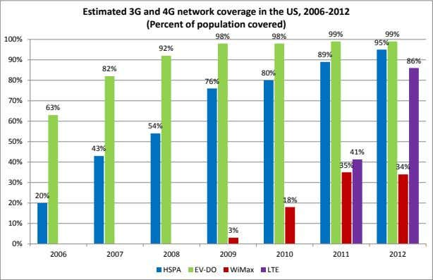Estimated 3G and 4G network coverage in the US, 2006-2012 (Percent of population covered) 99%