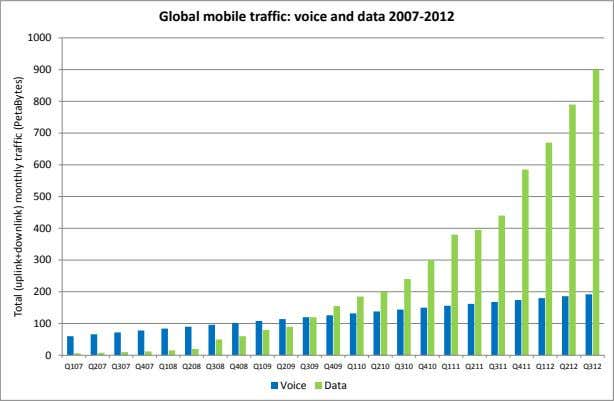 Global mobile traffic: voice and data 2007-2012 1000 900 800 700 600 500 400 300