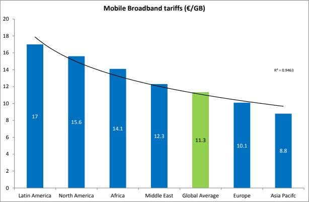 Mobile Broadband tariffs (€/GB) 20 18 16 14 R² = 0.9463 12 10 17 8