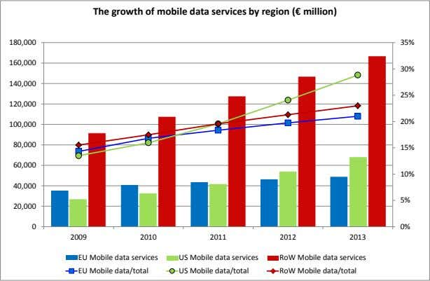 The growth of mobile data services by region (€ million) 180,000 35% 160,000 30% 140,000