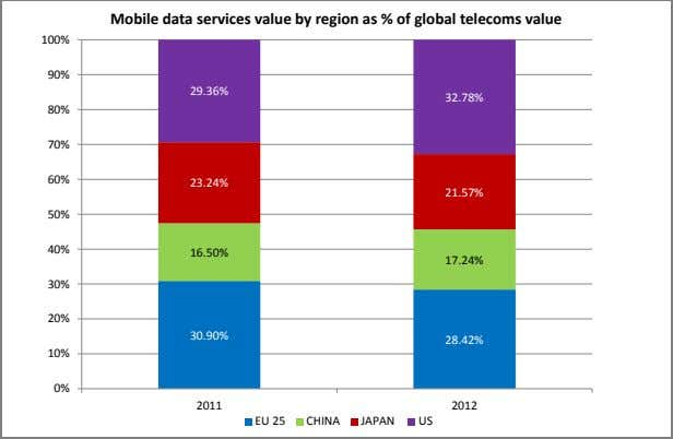 Mobile data services value by region as % of global telecoms value 100% 90% 29.36%