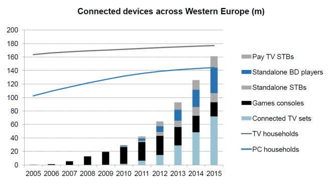 8 . Figure 8: Connected devices by type in Western Europe 1.2.3. The platform battle Source:
