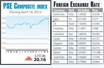 FOREIGN EXCHANGE RATE PSE COMPOSITE INDEX Currency Unit US Dollar Peso Closing April 16, 2012