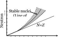 Stable nuclei (Line of N=Z Neutron