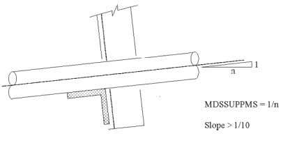 Maximum allowable pipe slope for horizontal supports. :MDSSUPPMS slope > 1/10 :MDSSUPPMS slope < 1/10