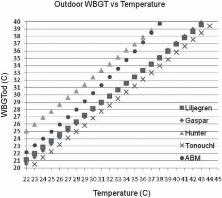 Fig. 3. The effect of wind speed on calculated WBGT outdoors for various models. Solar radiation=500