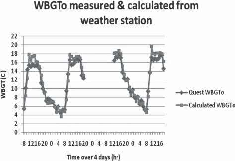 W 274 BGT CALCULATIONS FROM METEOROLOGICAL DATA Fig. 5. Measured outdoor WBGT compared to calculated WBGT