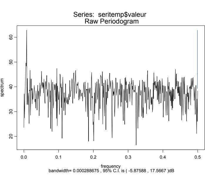 Series: seritemp$valeur Raw Periodogram 0.0 0.1 0.2 0.3 0.4 0.5 frequency bandwidth= 0.000288675 , 95%