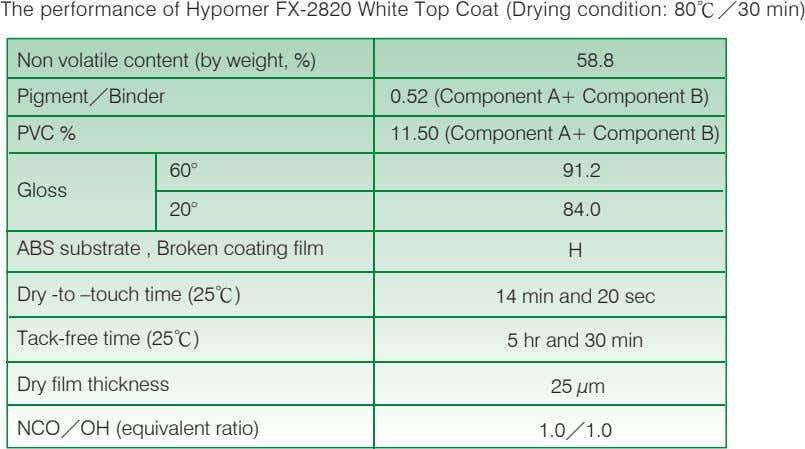 The performance of Hypomer FX-2820 White Top Coat (Drying condition: 80℃/30 min) Non volatile content