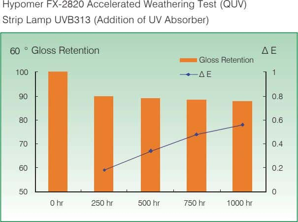 Hypomer FX-2820 Accelerated Weathering Test (QUV) Strip Lamp UVB313 (Addition of UV Absorber) 60 °